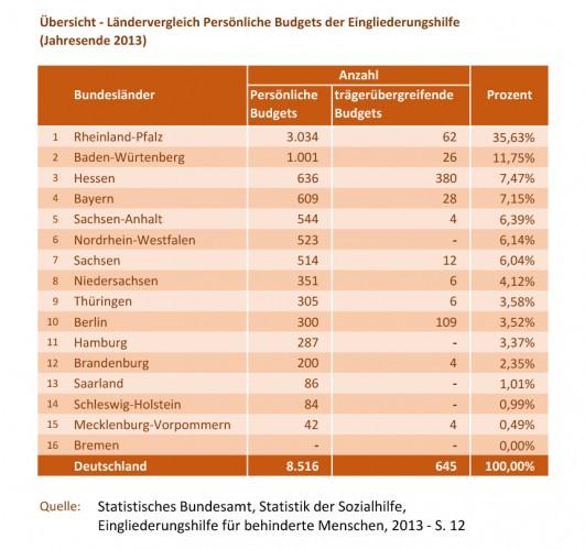 Anzahl der Persönlichen Budgets im Ländervergleich