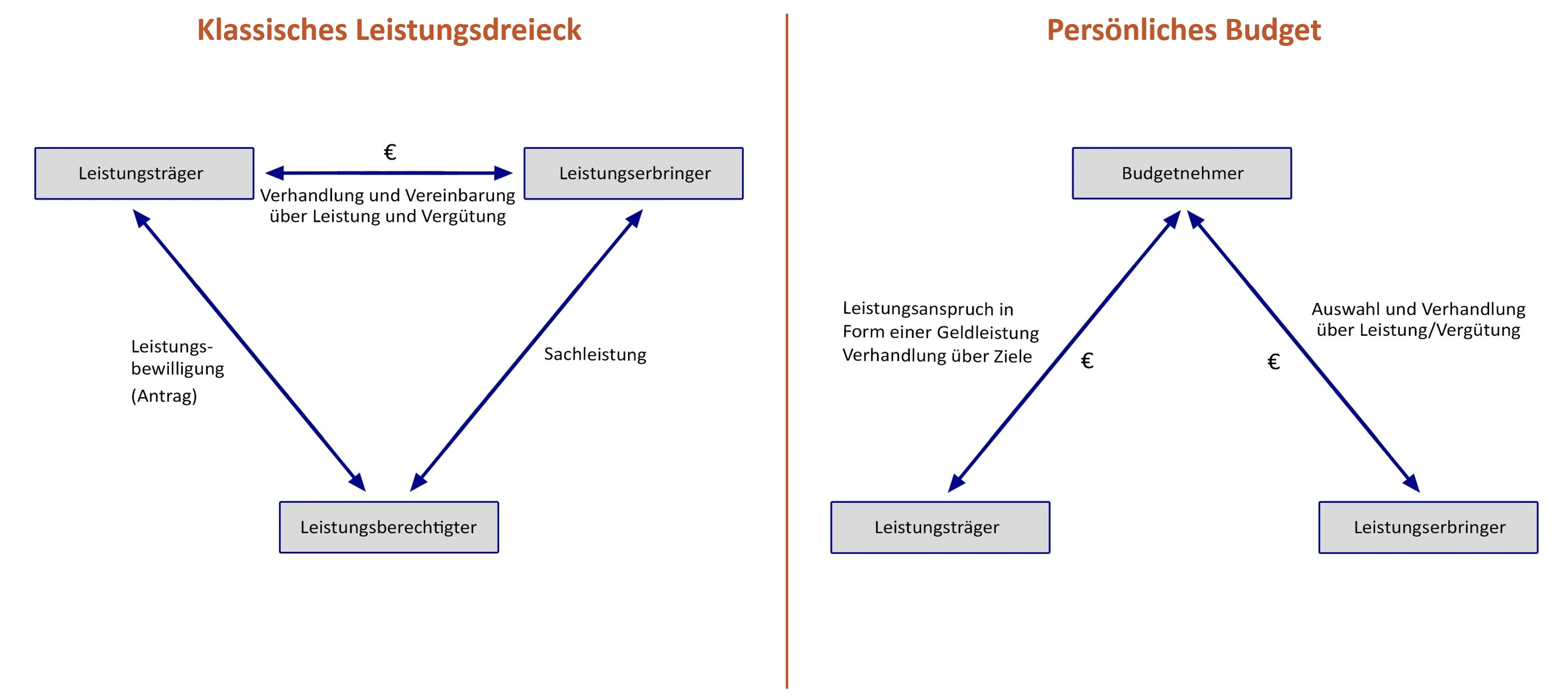 read Regierungssystem und Verwaltungspolitik: Beiträge